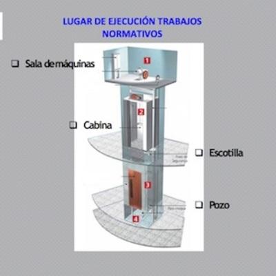 Partes de un ascensor