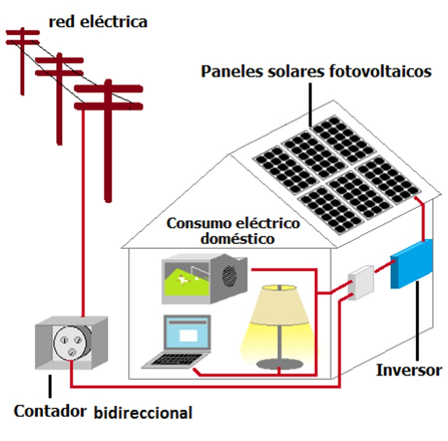 Foto Diagrama Sistema On Grid De Enerandes 221300