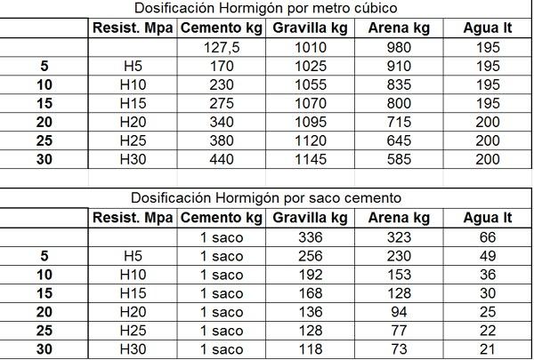 M2 de materiales para piso de hormigon habitissimo - Cuanto cuesta el material para construir una casa ...